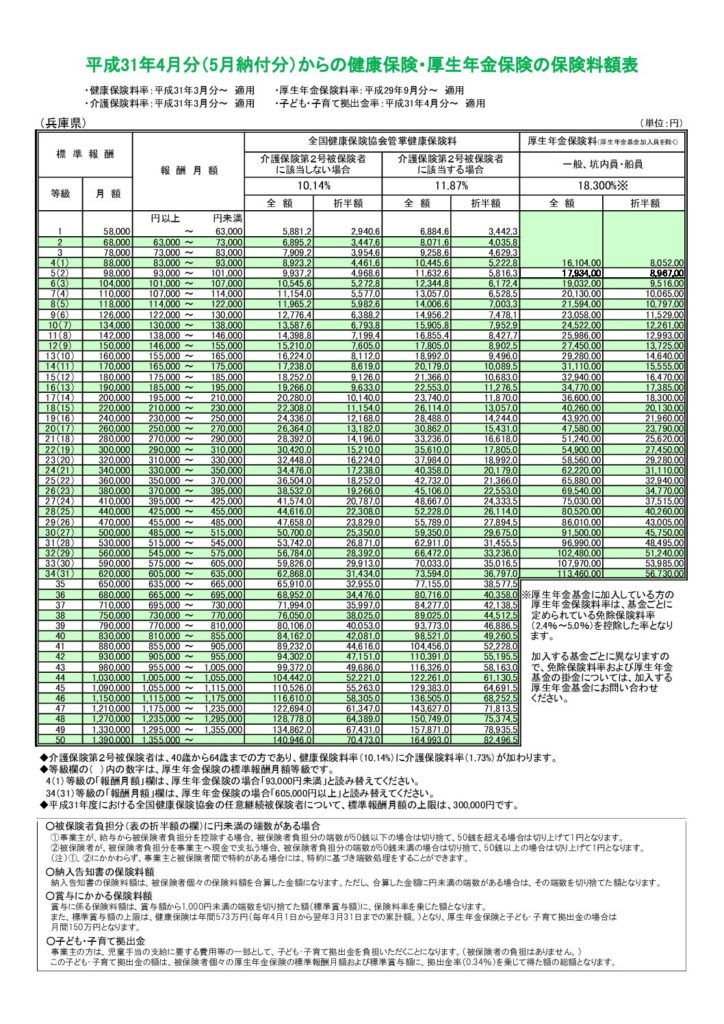 全国健康保険協会のサイトから見ることができる、兵庫県における健康保険・厚生年金保険の保険料額表
