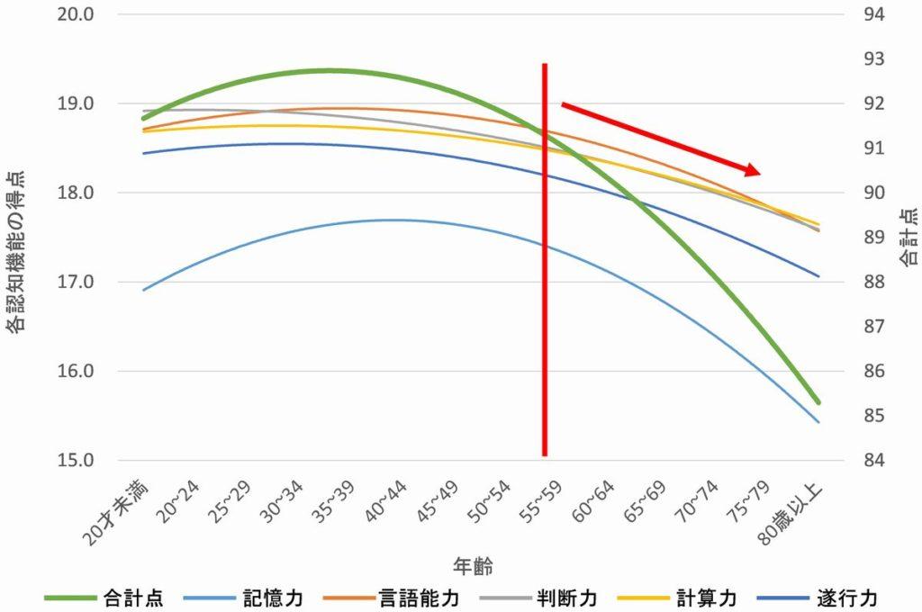 「認知症ねっと」のサイトから引用したグラフで、年齢ごとの各認知機能の得点を示した図