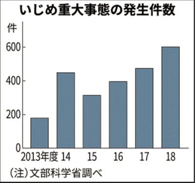 年々増えているいじめによる 重大事態の発生件数の棒グラフ (文部科学省の調査による)