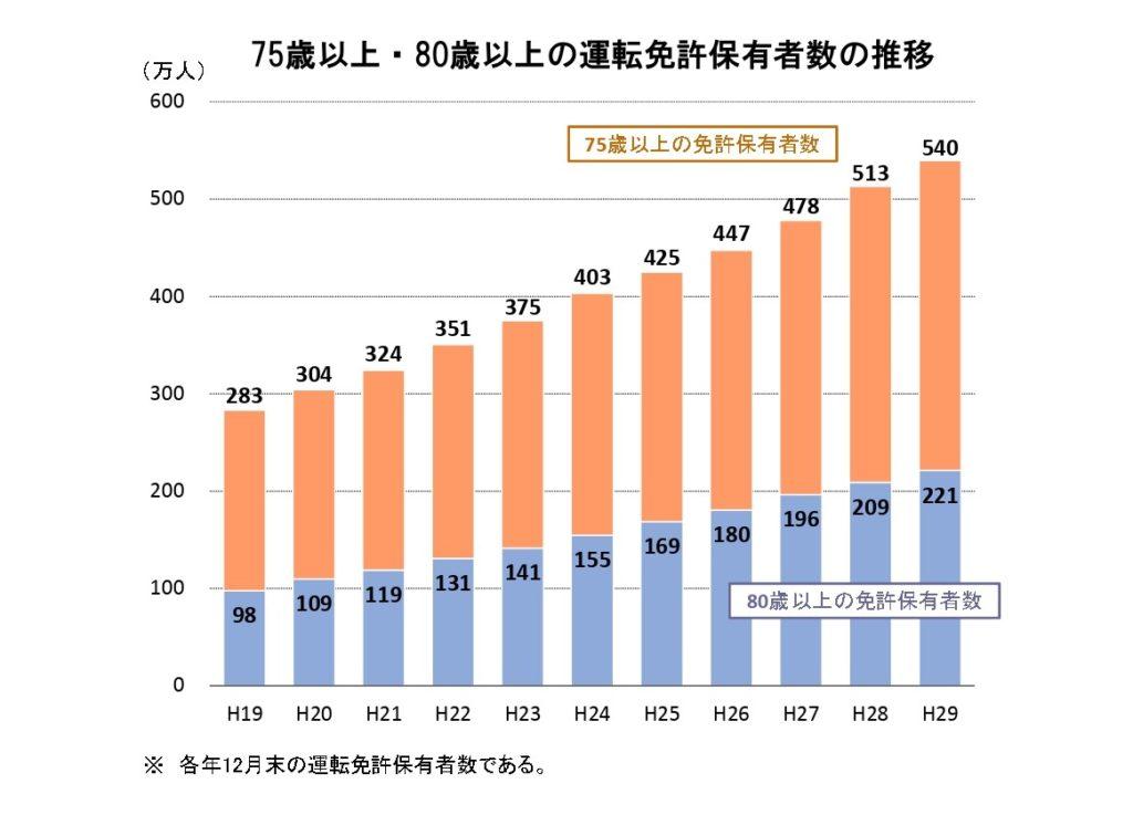 警察庁交通局のサイトから引用した75歳以上・80歳以上の運転免許保有者数の推移というグラフ