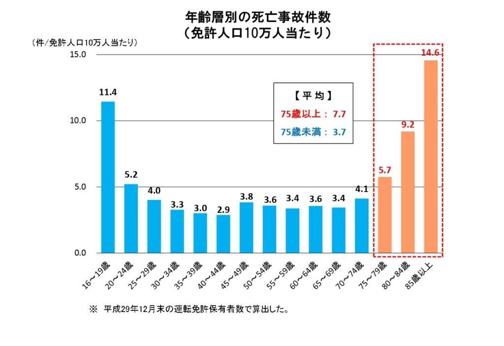 警察庁交通局のサイトから引用した免許人口10万人当たりの年齢層別の死亡事故件数のグラフ